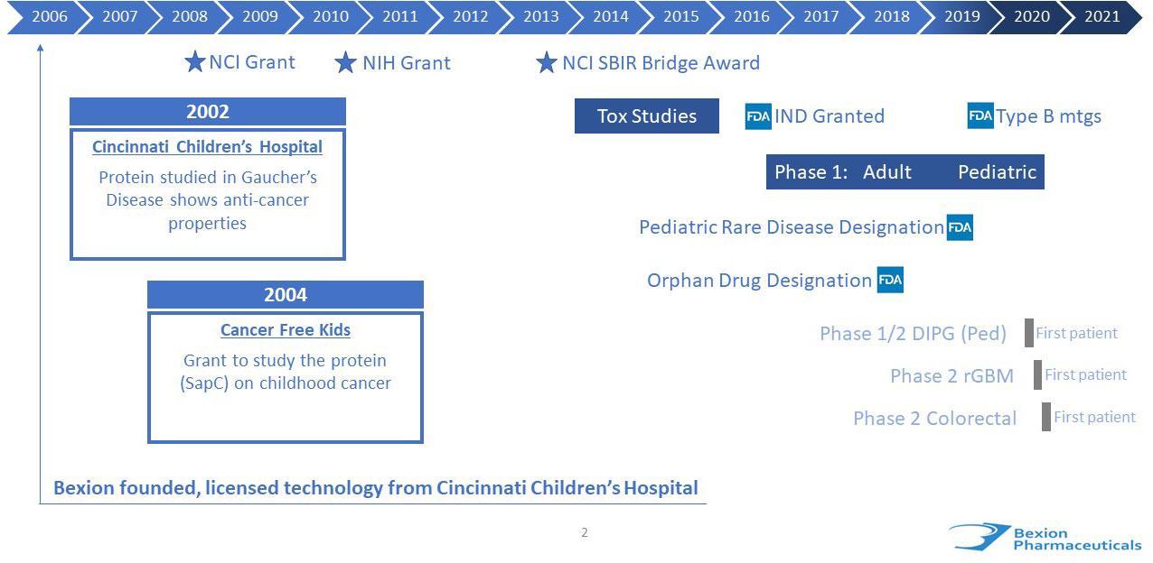 Bexion Pharmaceuticals, Inc. milestones